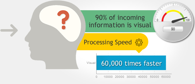 Convert boring data to Infographic or Presentation