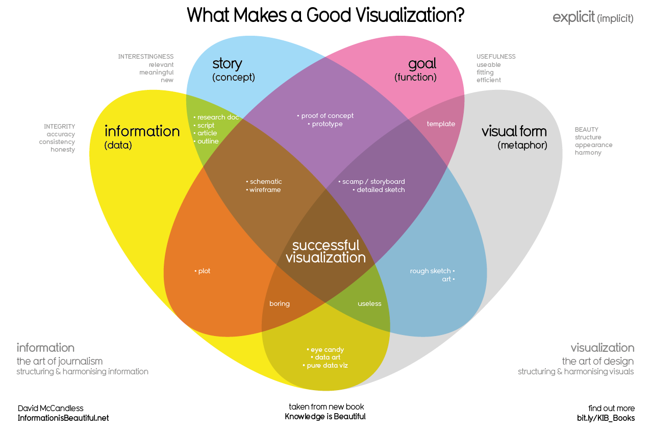 web_what-makes-a-good-infoviz-frame02