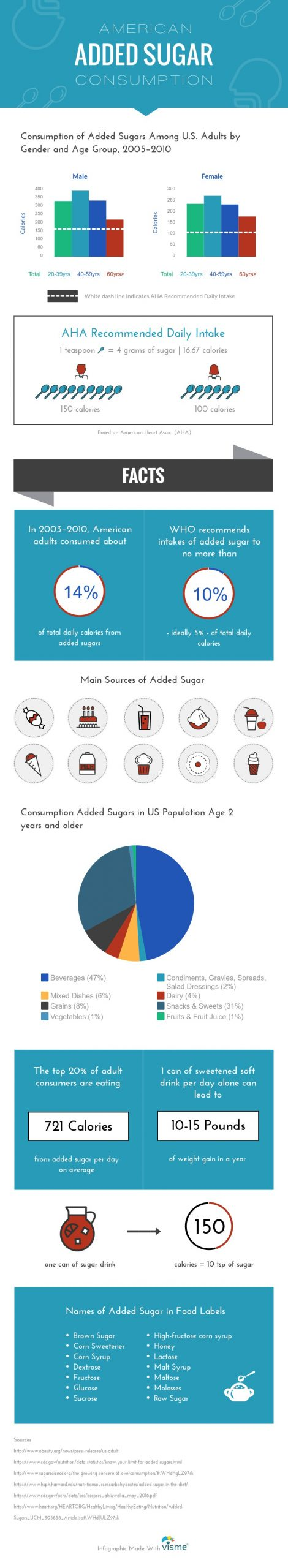 Added Sugar Infographic for Reducing Sugar