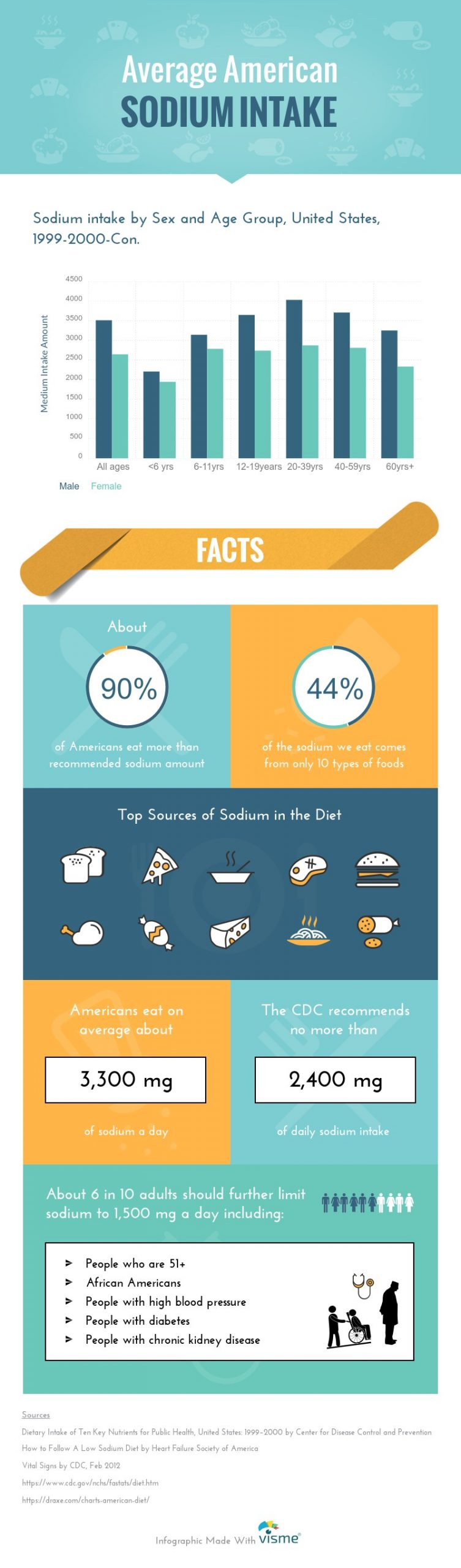 Sodium Facts Infographic for Health
