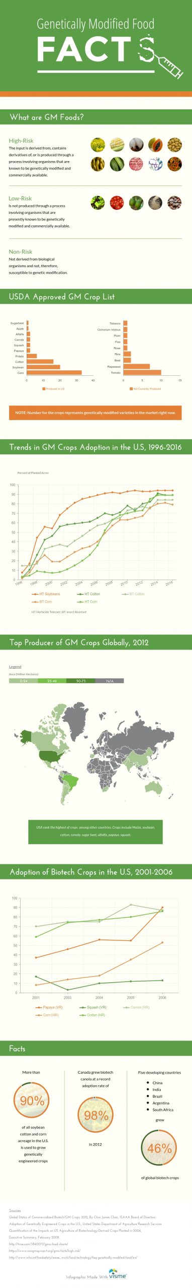 GMO Food Facts Infographic