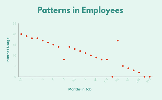 Patterns-in-employees-How-to-make-scatter-plot2