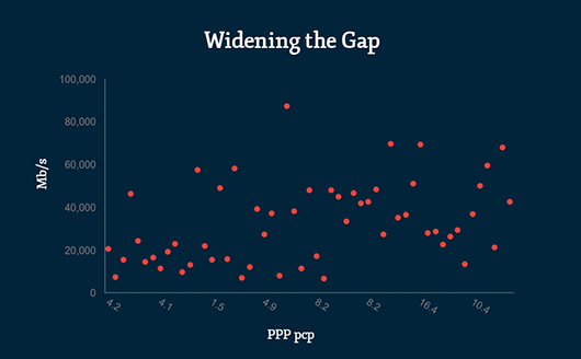 Widening-the-Gap-How-to-make-scatter-plot2