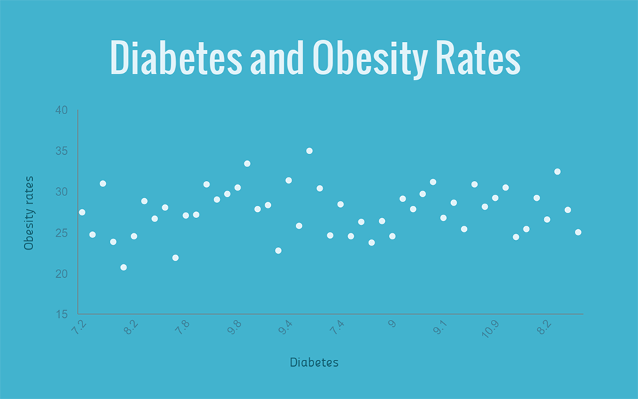 diabetes and obesity rates scatter plot