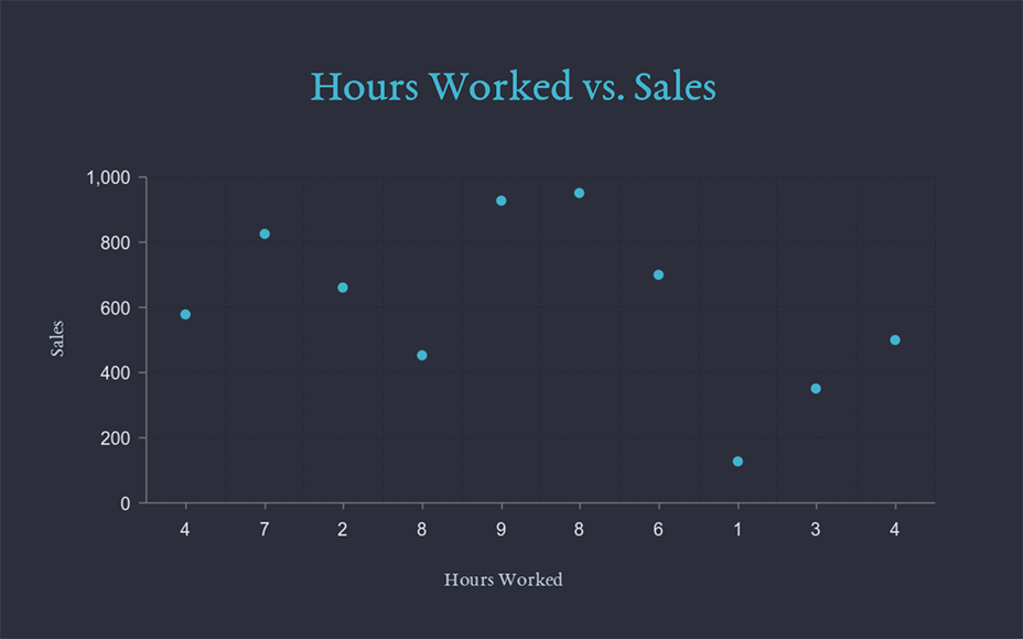 hours worked vs sales scatter plot