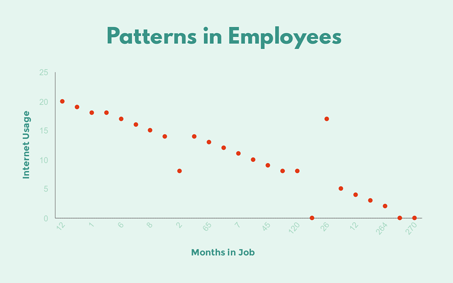 internet usage vs months in job scatter plot