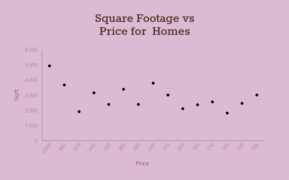square footage vs price for homes scatter plot