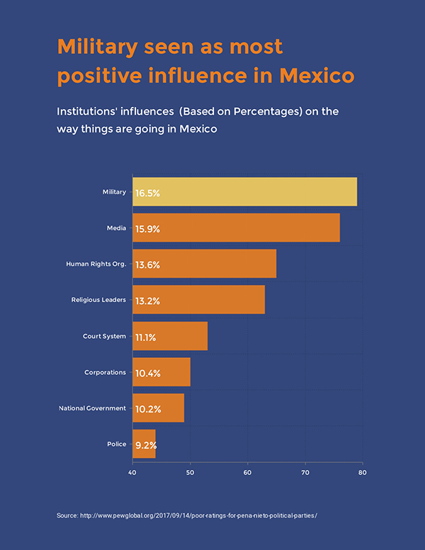 Positive-Influence-in-Mexico Survey Results Template