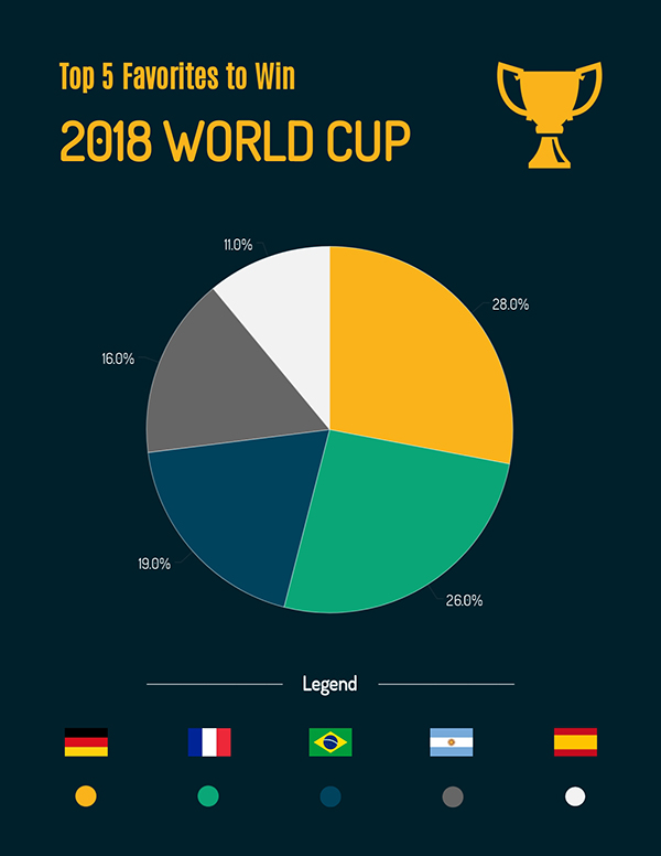 Top-5-Countries-2018-World-Cup_survey results template