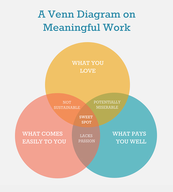 Venn Diagram Editor Car Wiring Diagrams Explained
