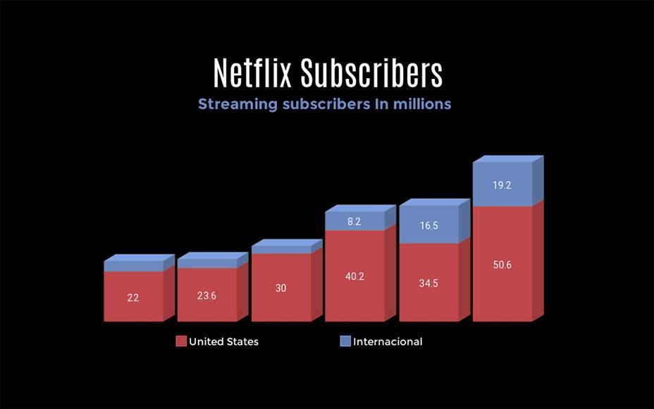 Netflix subscribers bar graph