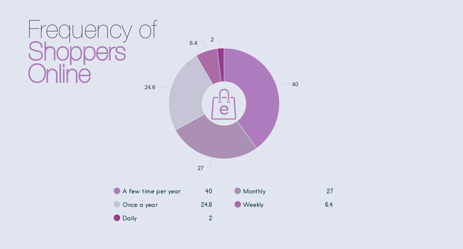 Pie Chart Maker frequency of shoppers online