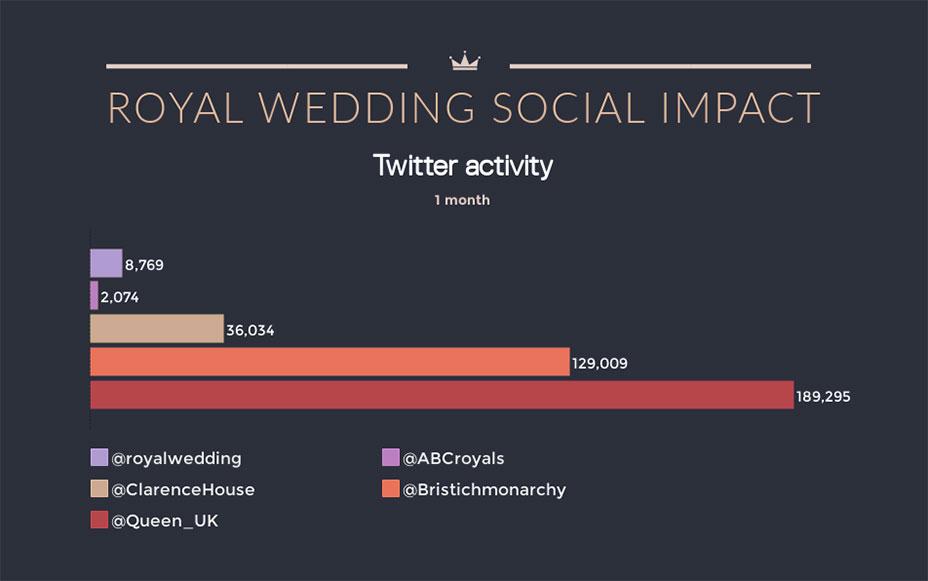 Royal wedding social impact bar graph