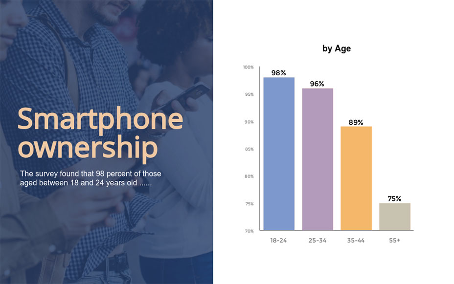 Smartphone ownership bar graph