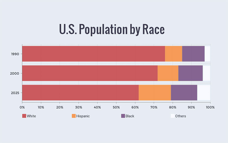 US population by race bar graph