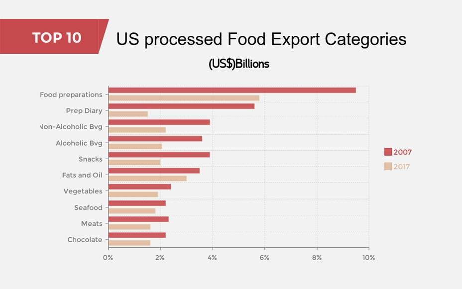 US processed food export categories bar graph