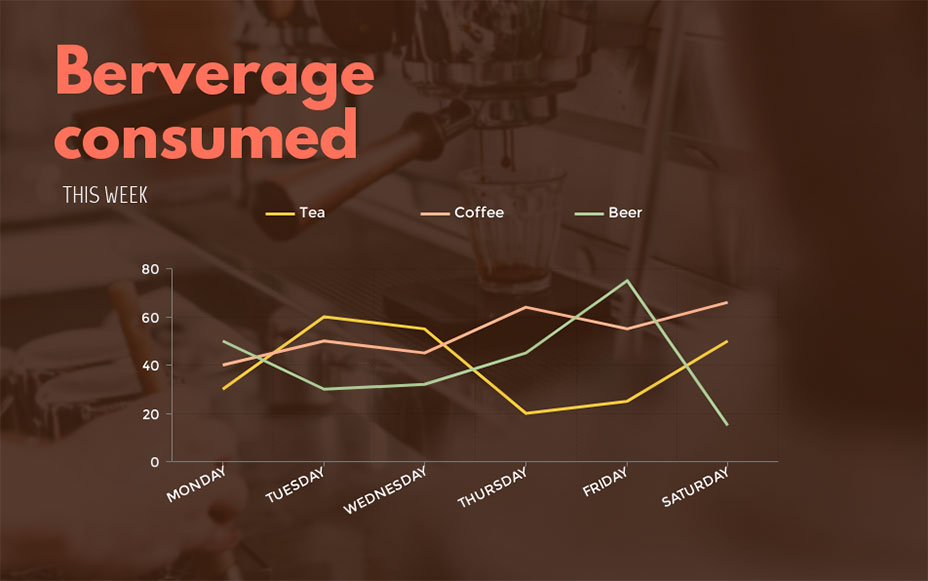 beverage consumption line graph visme