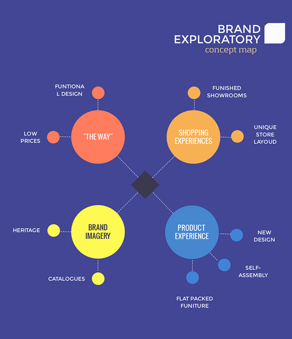 brand exploratory concept map template