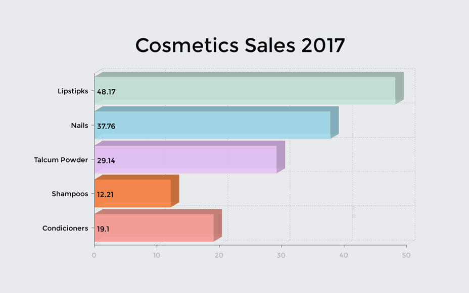 cosmetic sales bar graph