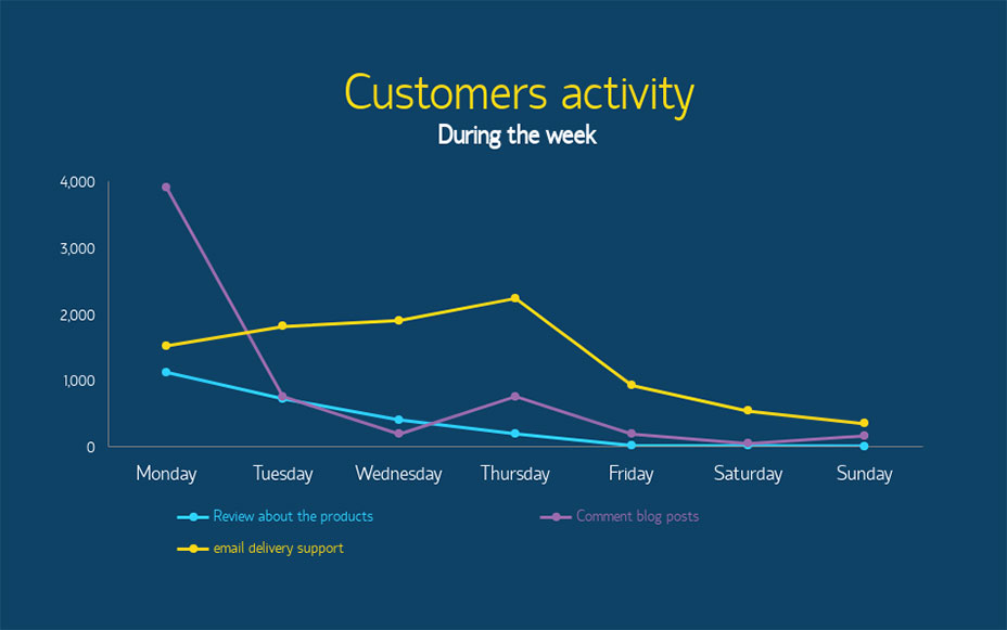 customer activity line graph visme