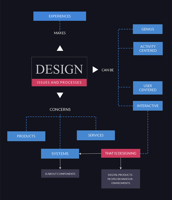 design concept map template