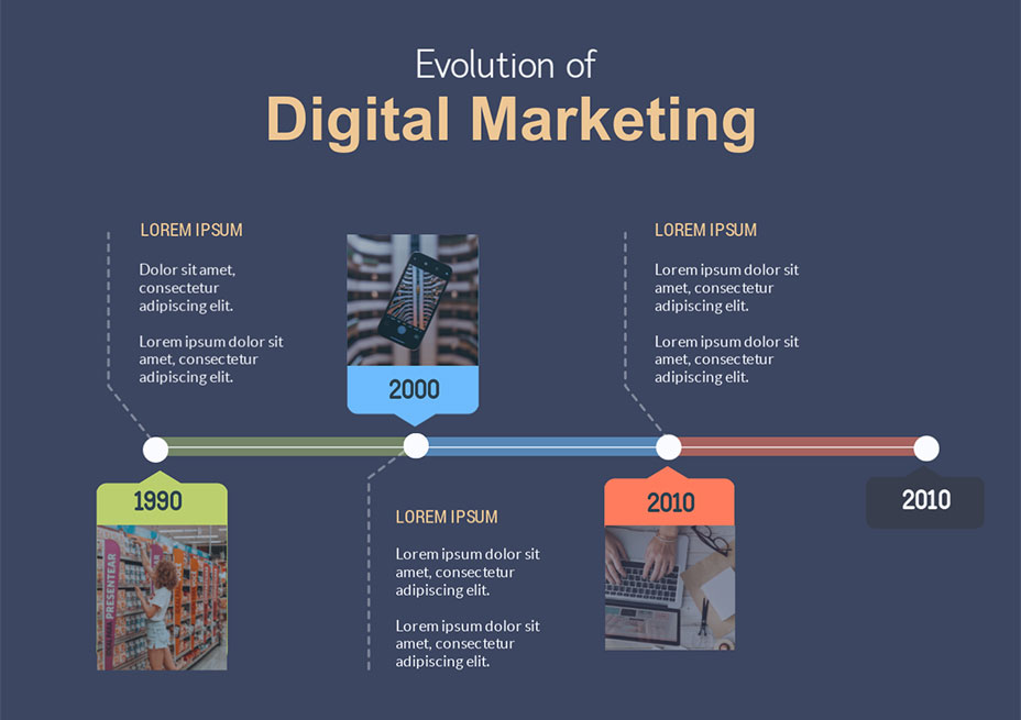 evolution of digital marketing timeline template