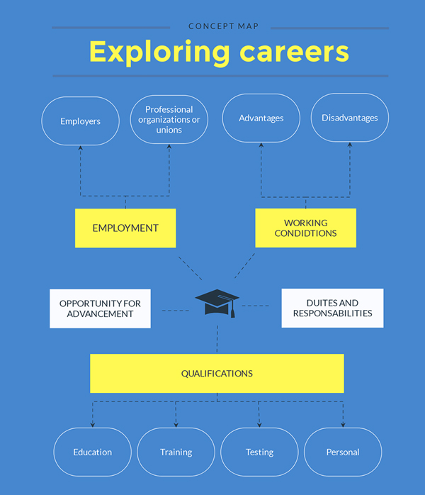 exploring careers concept map template