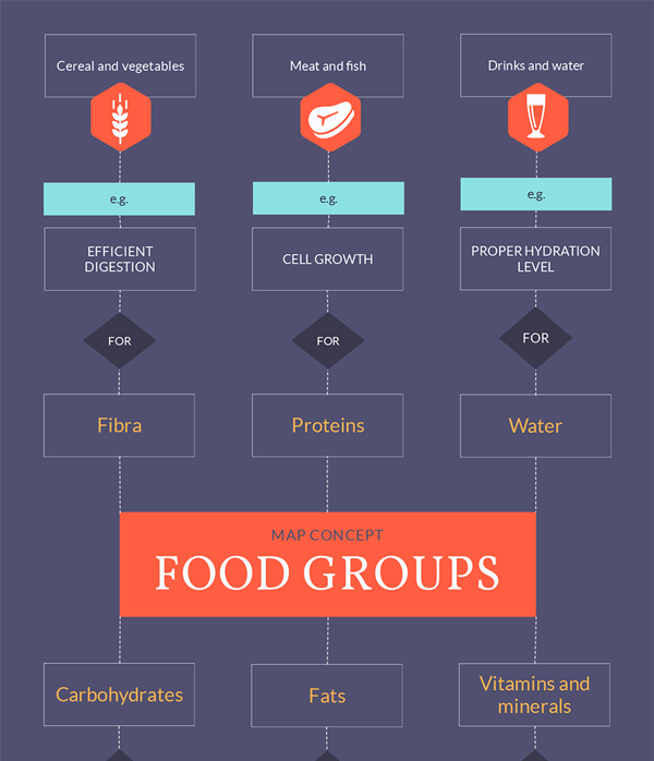 food groups concept map template