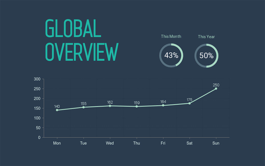 global overview line graph visme