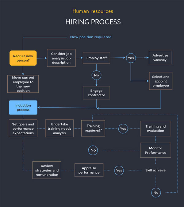 human resources hiring process flowchart template visme