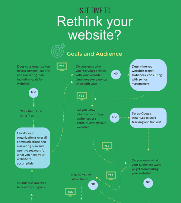 Is It Time To Rethink Your Website Flowchart Template Visme