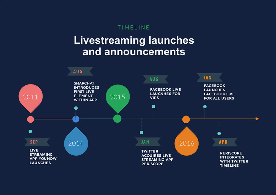 livestreaming launches and announcements timeline template