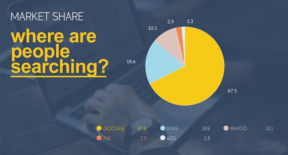 pie chart maker visme market share chart