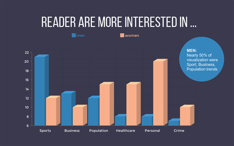 Readers Are More Interested Bar Graph