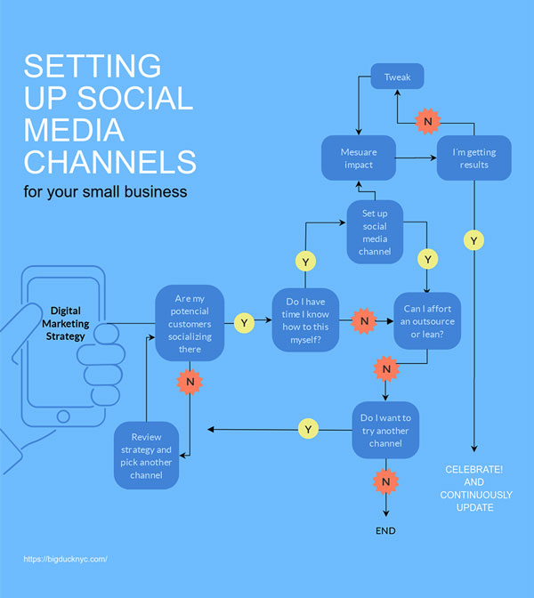 setting up social media channels flowchart template visme