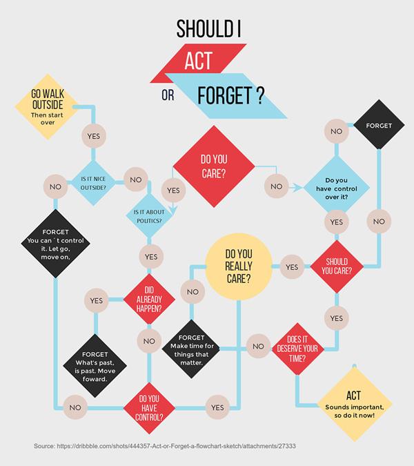 should I act or forget flowchart template visme