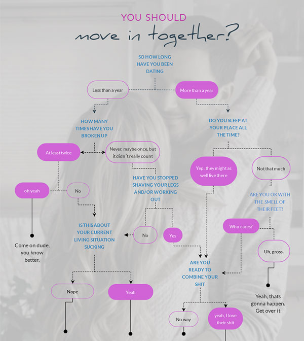 should we move in together flowchart template