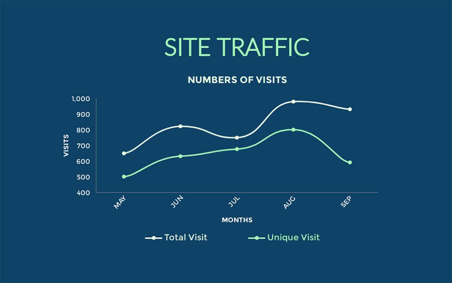 site traffic line graph visme