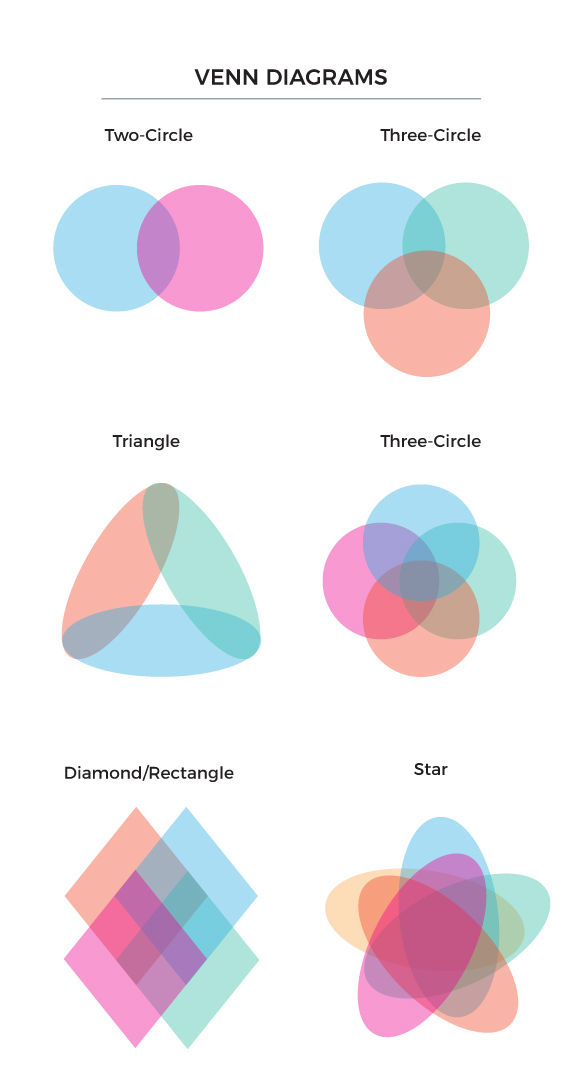 types of venn diagrams