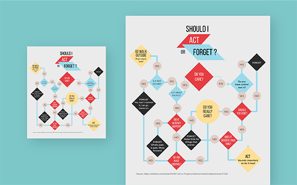 create a process flow chart in powerpoint free online flowchart maker create flowcharts online visme  free online flowchart maker create