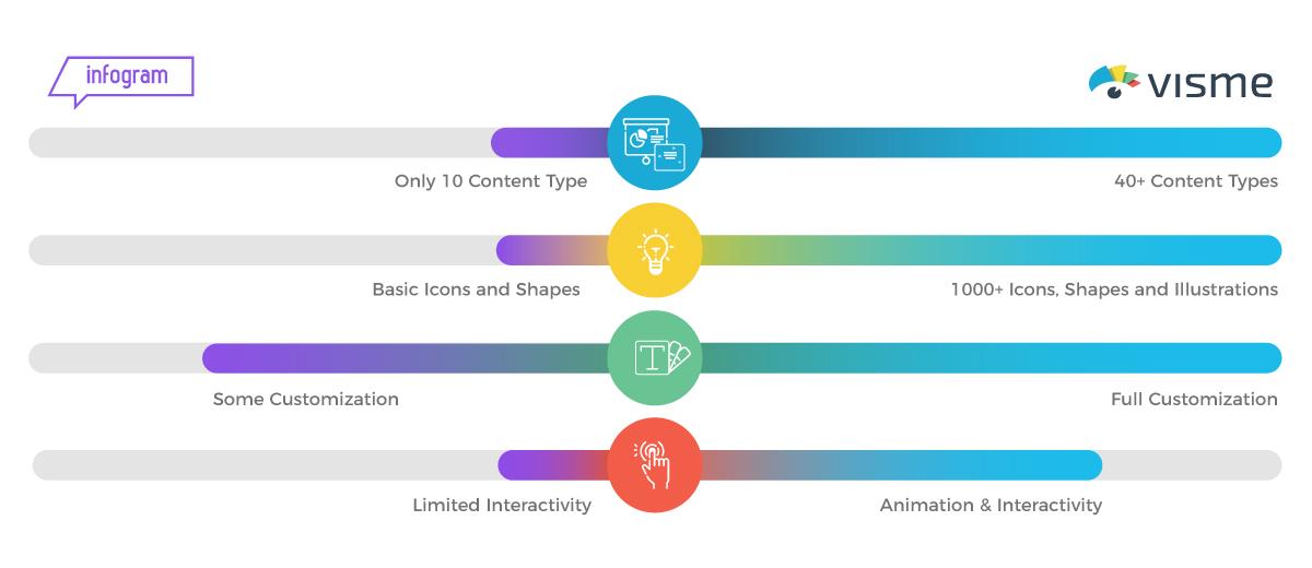 A comparison diagram of Visme and Infogram's platform differences.