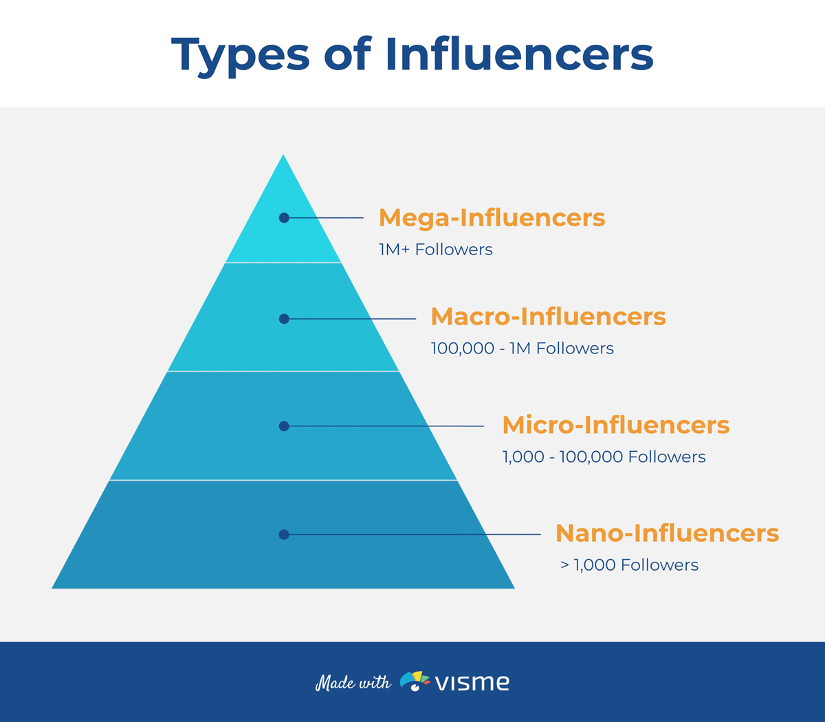 Infographic showcasing the four types of influencers.
