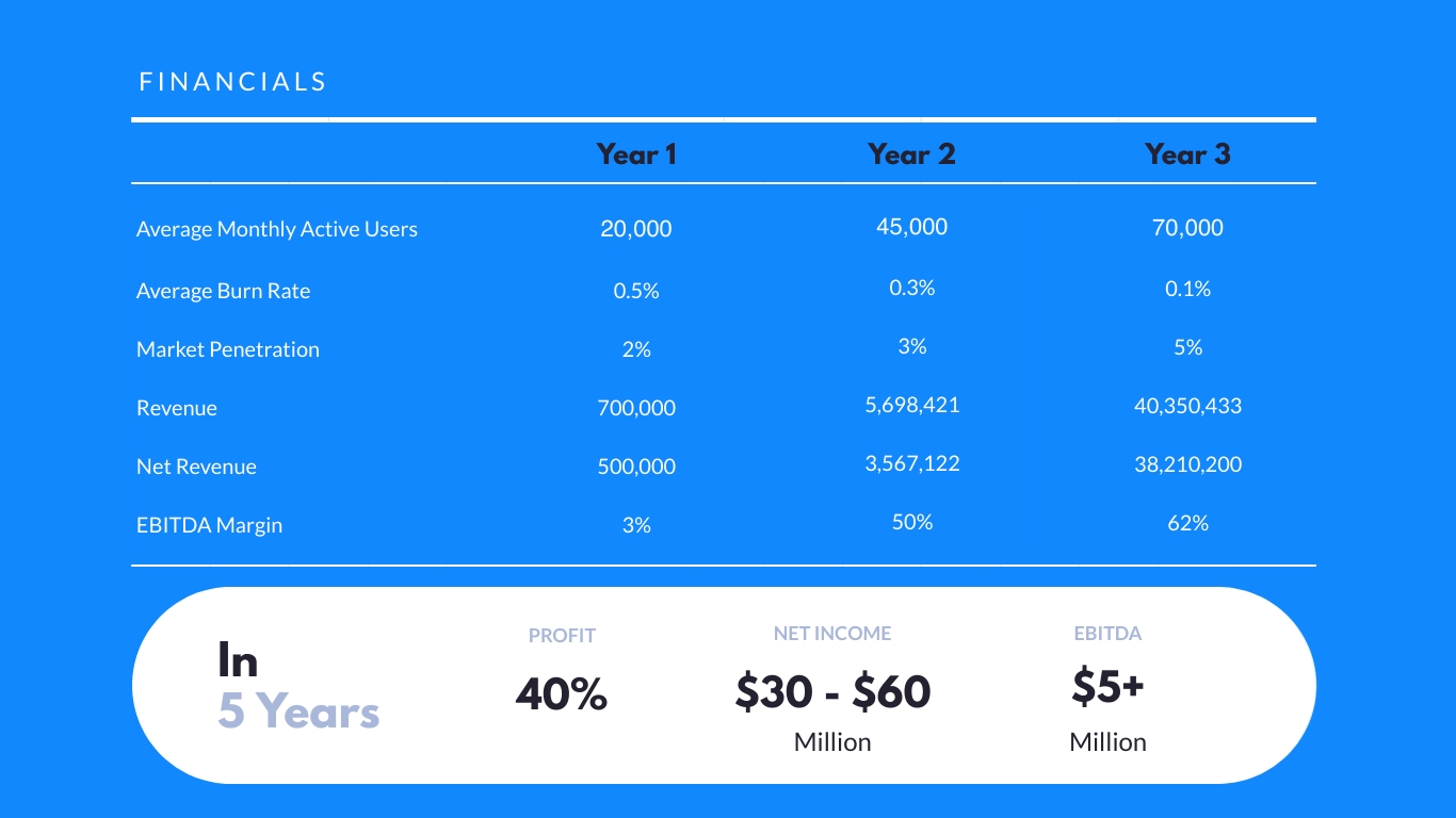 Business model/financials slide in the startup pitch deck theme available in Visme.