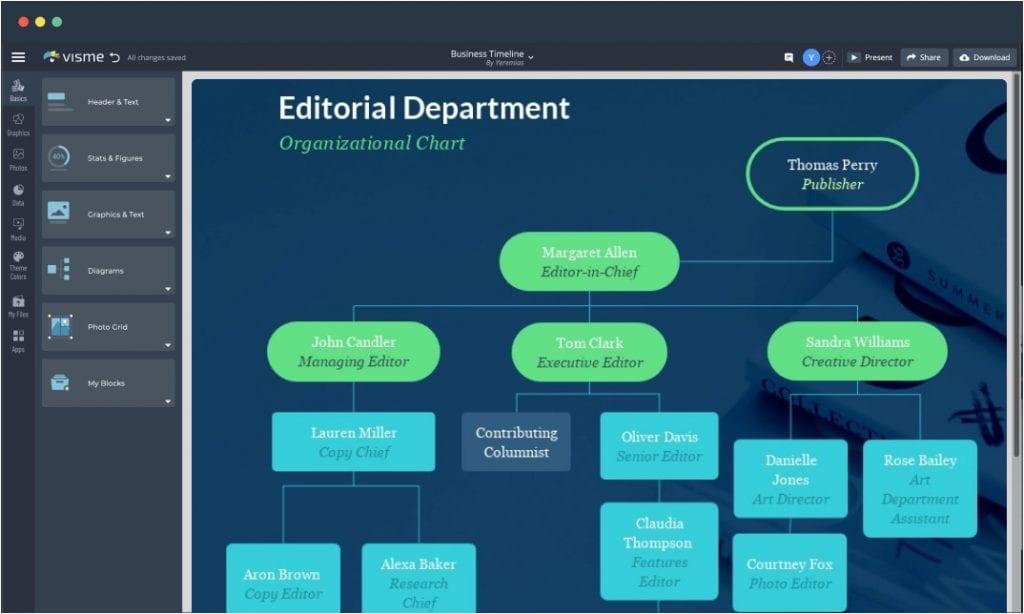 Flowchart template open in Visme's editor.